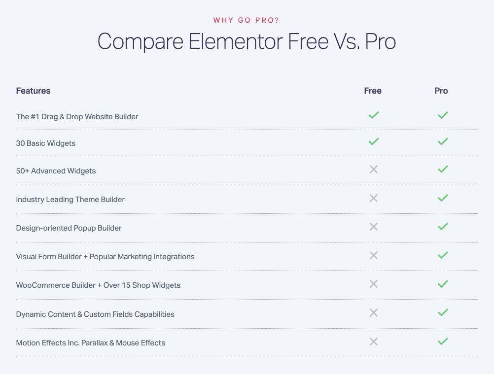 Quanto costa Elementor PRO e quanto costa Elementor Free?